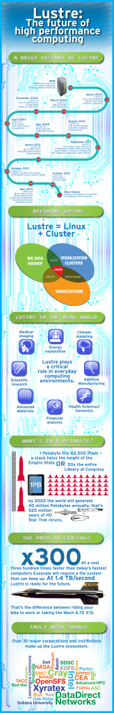 Lustre File System Infographic