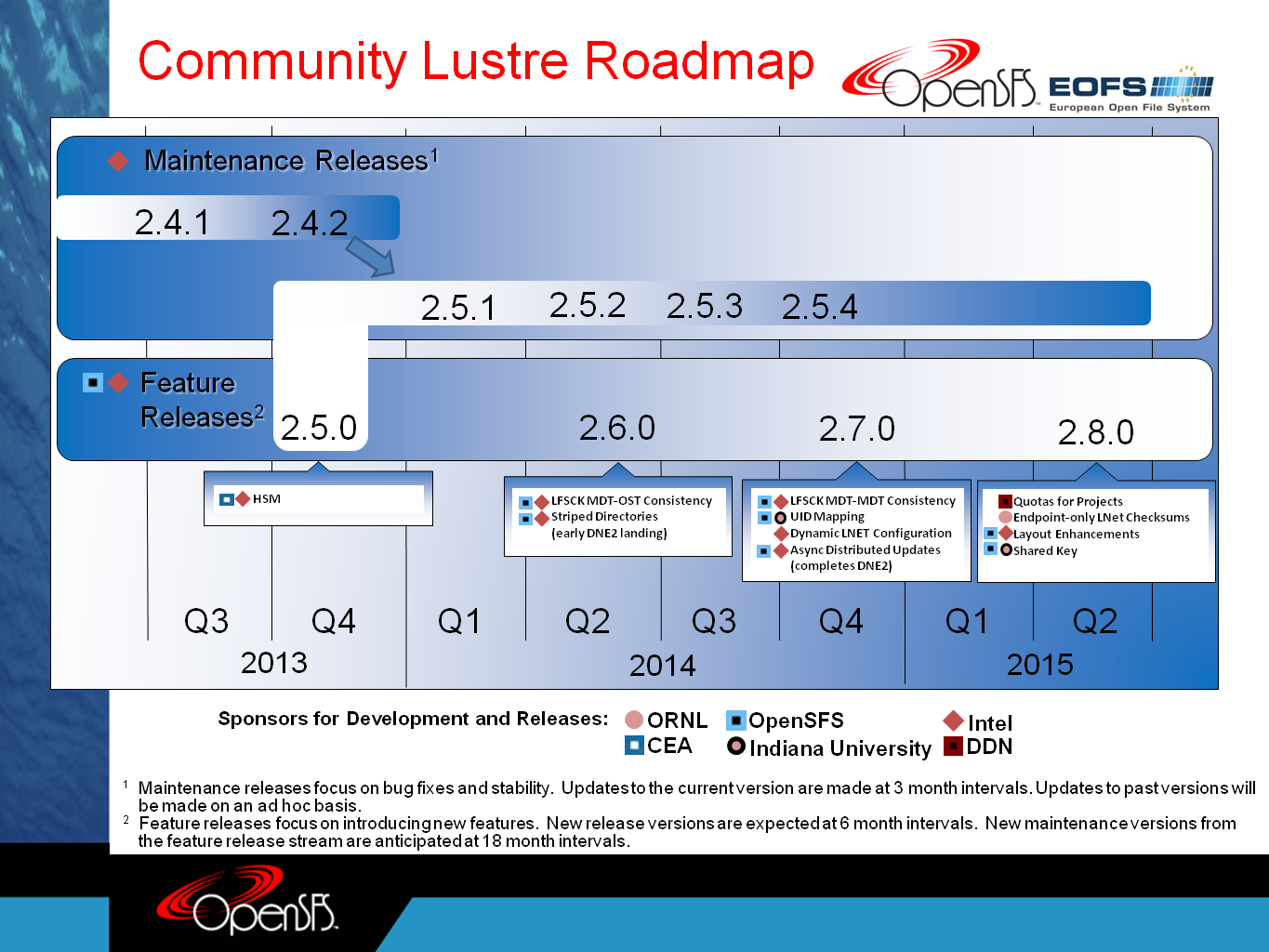 Community Lustre Roadmap_2014-03-05